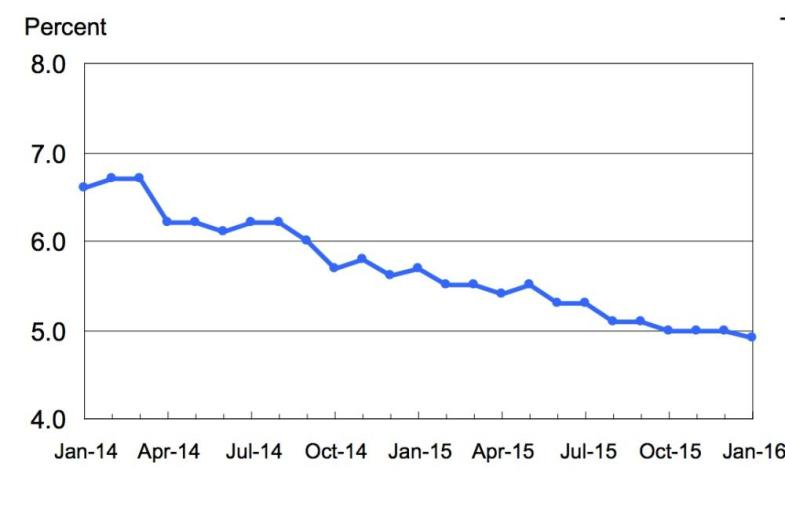 Unemployment rate.