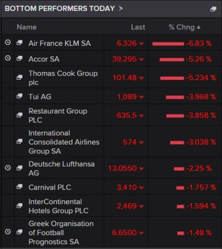 Biggest fallers on the STOZZ 60 Travel & Leisure index