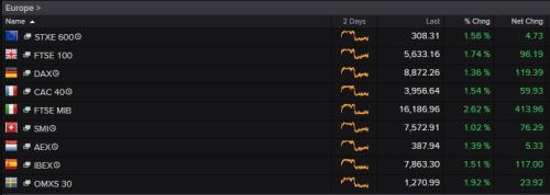 Europe's main stock markets