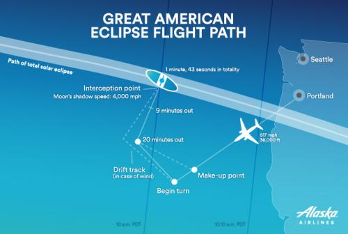 Flight path of the eclipse-chasing plane