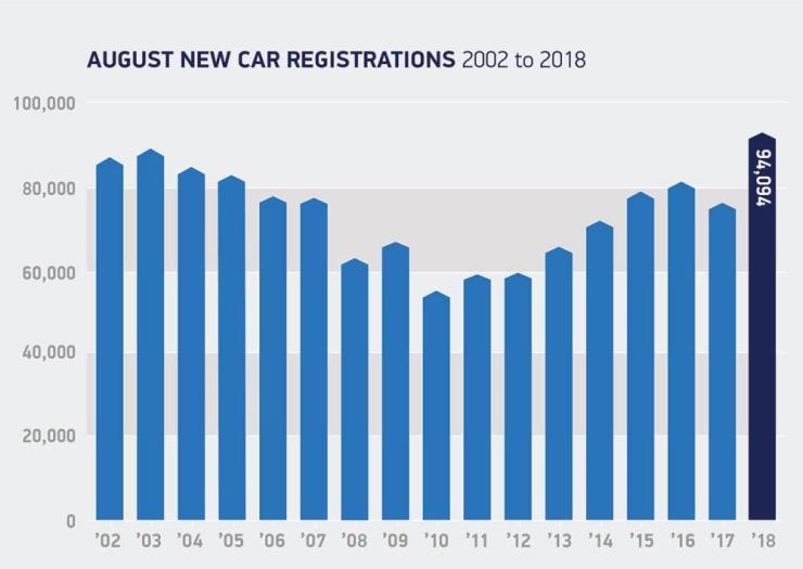 UK car sales in August 2018