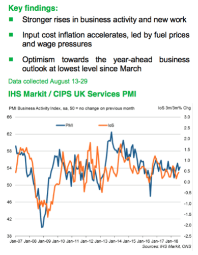 Today's UK service sector PMI