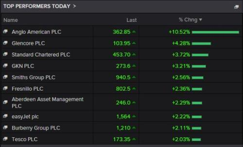 FTSE 100 top risers today