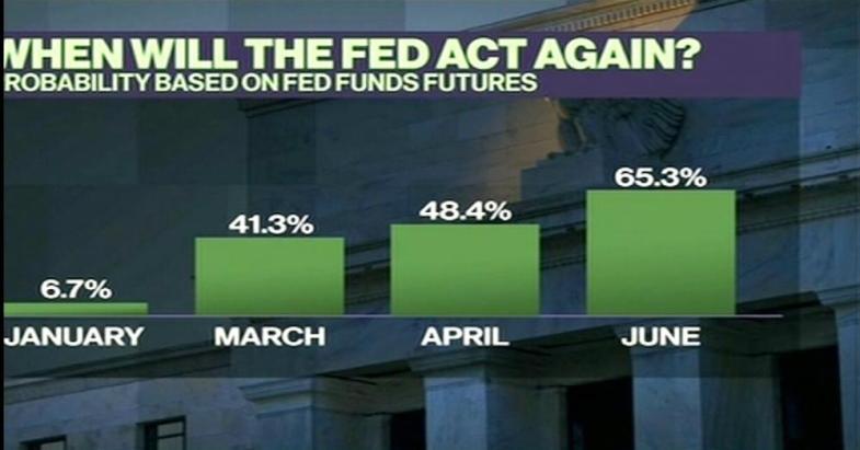 Fed future fund predictions