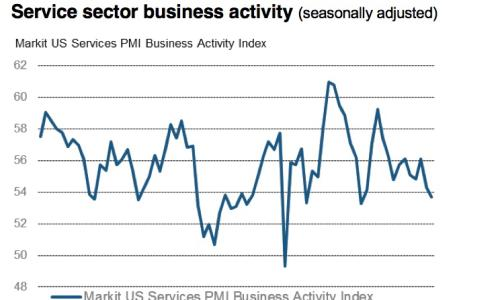 Service sector growth slips.