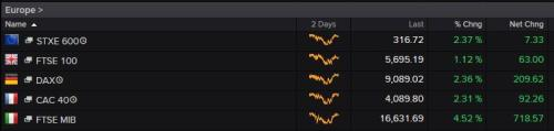 European stock markets at noon today