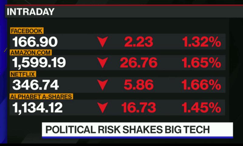 US tech stocks