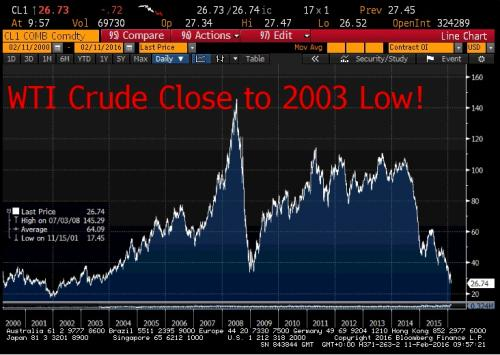 West Texas Intermediate crude oil over the last 15 years