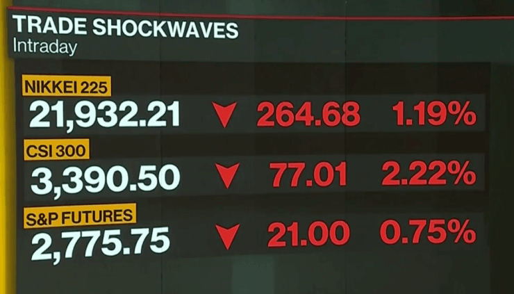Asian stock markets today