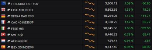 European stock markets in early trading