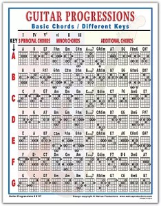 Walrus productions guitar progressions chord chart also center rh guitarcenter