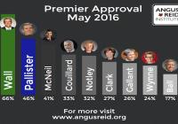 میزان محبوبیت نخستوزیران استانی در کانادا اعلام شد