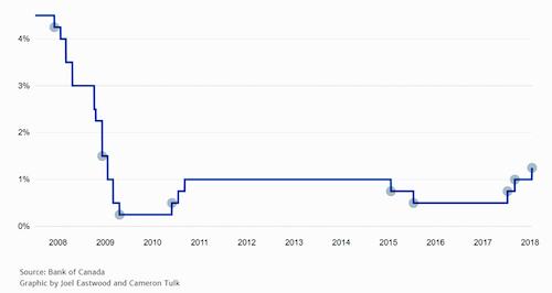 بانک مرکزی کانادا نرخ بهره را بر اساس اطلاعات مستدل اقتصادی، تا ۱٫۲۵درصد افزایش میدهد