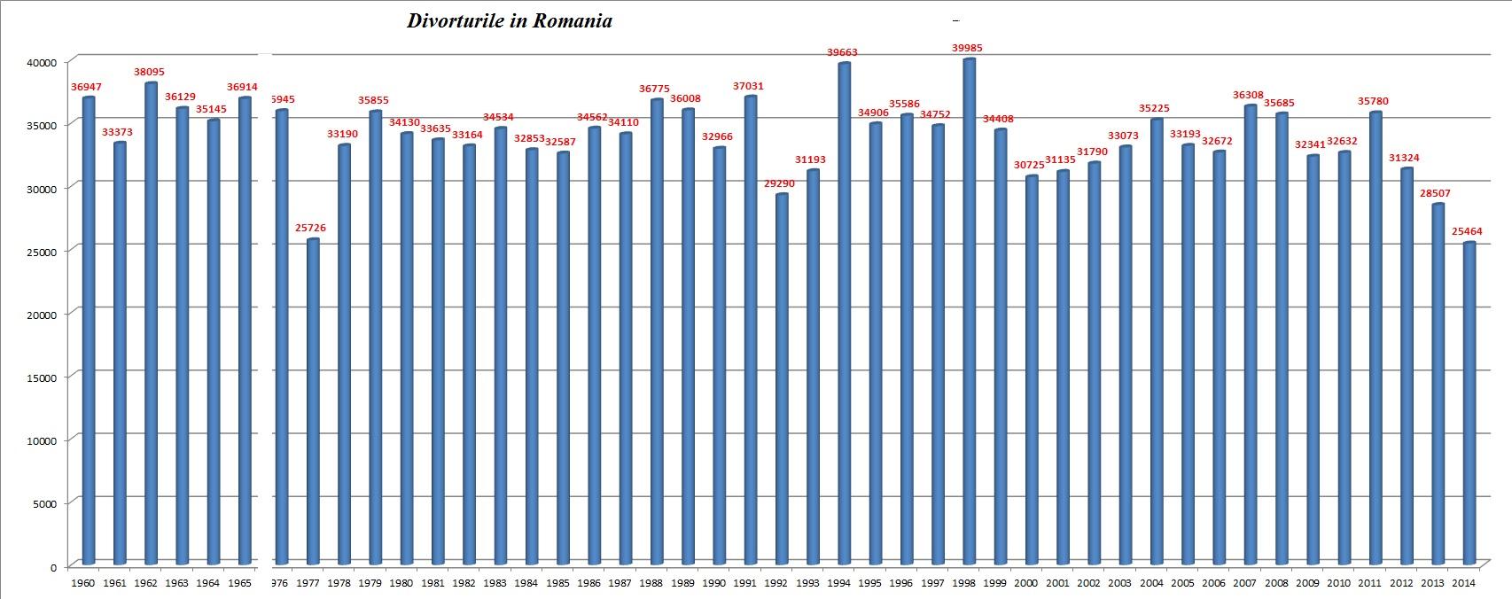 Divorturi Romania