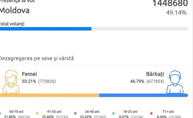 Alegeri Republica Moldova Prezența La Vot 49 Maia Sandu Au Fost Cele Mai Nedemocratice