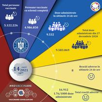 Vaccinare Romania 14 august