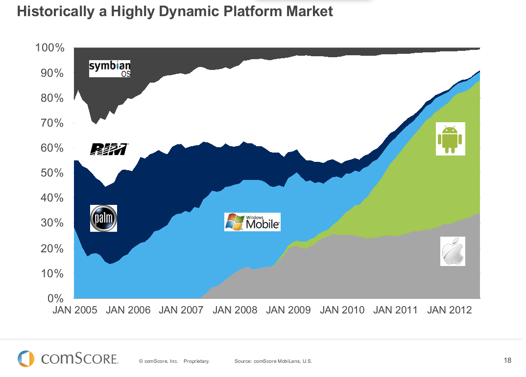 Chart: how US mobile landscape changed in 7 years