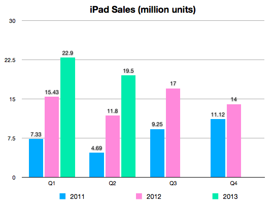 Q2 2013 iPad sales
