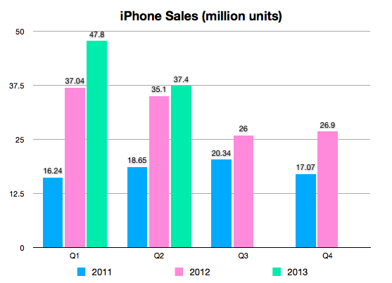 Q2 2013 iPhone sales