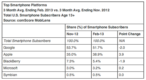 comScore (US mobile OS share, 201302)