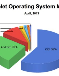 Netapplications mobile web share  pie chart also despite android   gains iphone and ipad still account for of rh idownloadblog