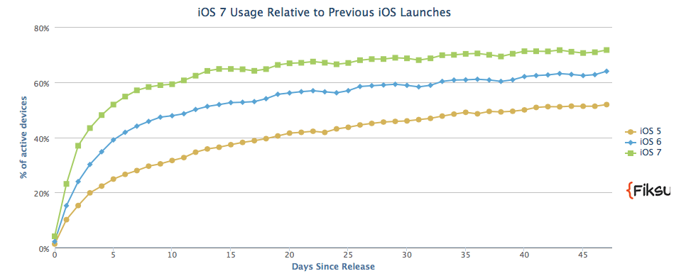 iOS 7 adoption (Fiksu 001)