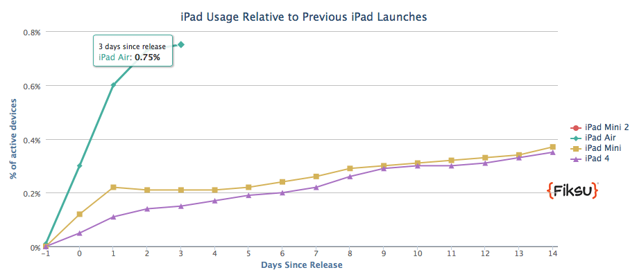 iPad Air adoption (Fiksu 001)