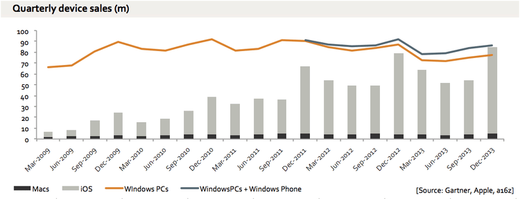 Apple sold more Macs and iOS devices than all Windows PCs