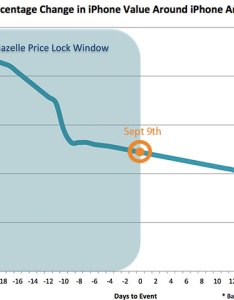 Gazelle iphone trade in chart also offering up to for your old ahead of rh idownloadblog