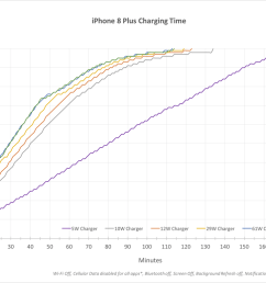 a chart showing iphone fast charge speeds with various adapters [ 1200 x 776 Pixel ]
