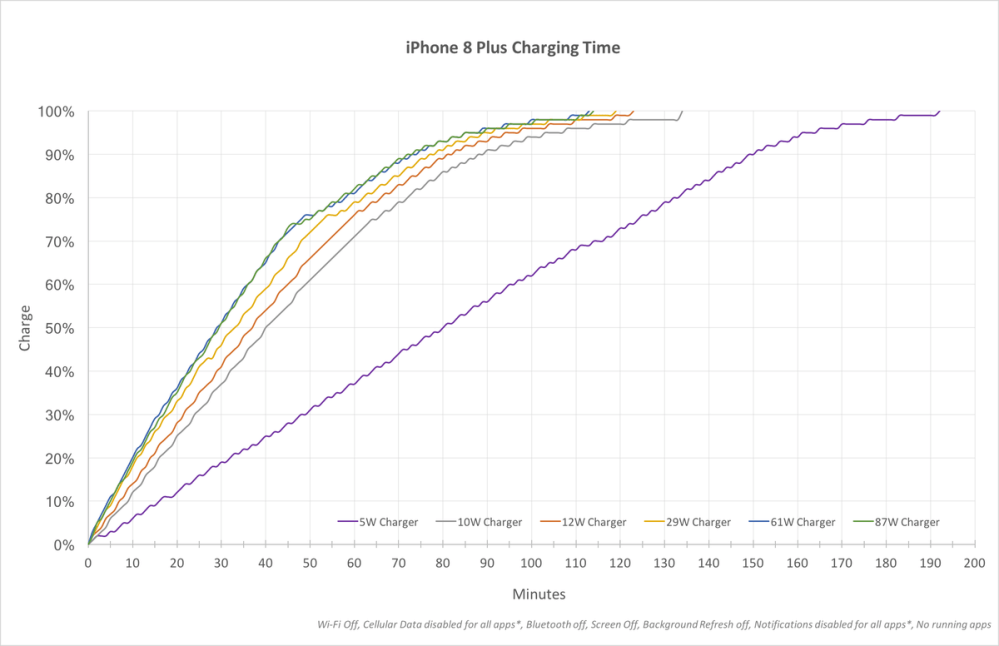 medium resolution of a chart showing iphone fast charge speeds with various adapters