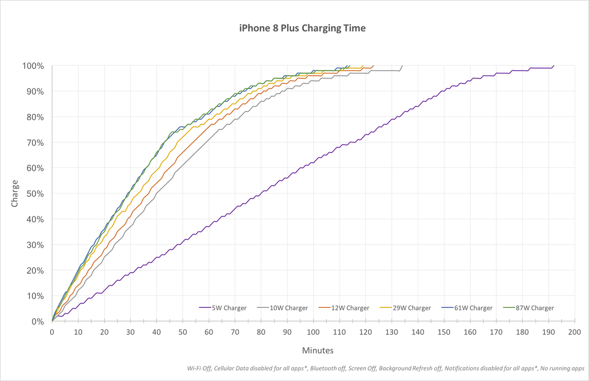 hight resolution of a chart showing iphone fast charge speeds with various adapters