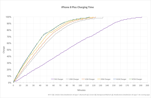 small resolution of a chart showing iphone fast charge speeds with various adapters