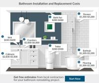 2017 Bathroom Renovation Cost