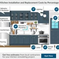 Kitchen Remodel Budget Estimator Drain 2017 Cost | Average ...