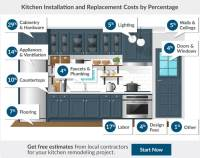 2017 Kitchen Remodel Cost Estimator | Average Kitchen ...
