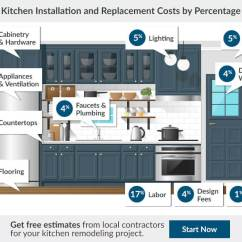 Kitchen Remodel Cost Farm Table 2019 Estimator Average Remodeling Prices See The To Redo A In Your Town