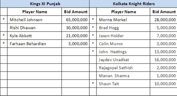 Player Name table
