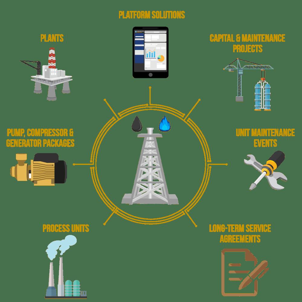 medium resolution of production database platform elements