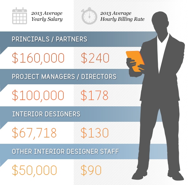 Interior Decorator Salary