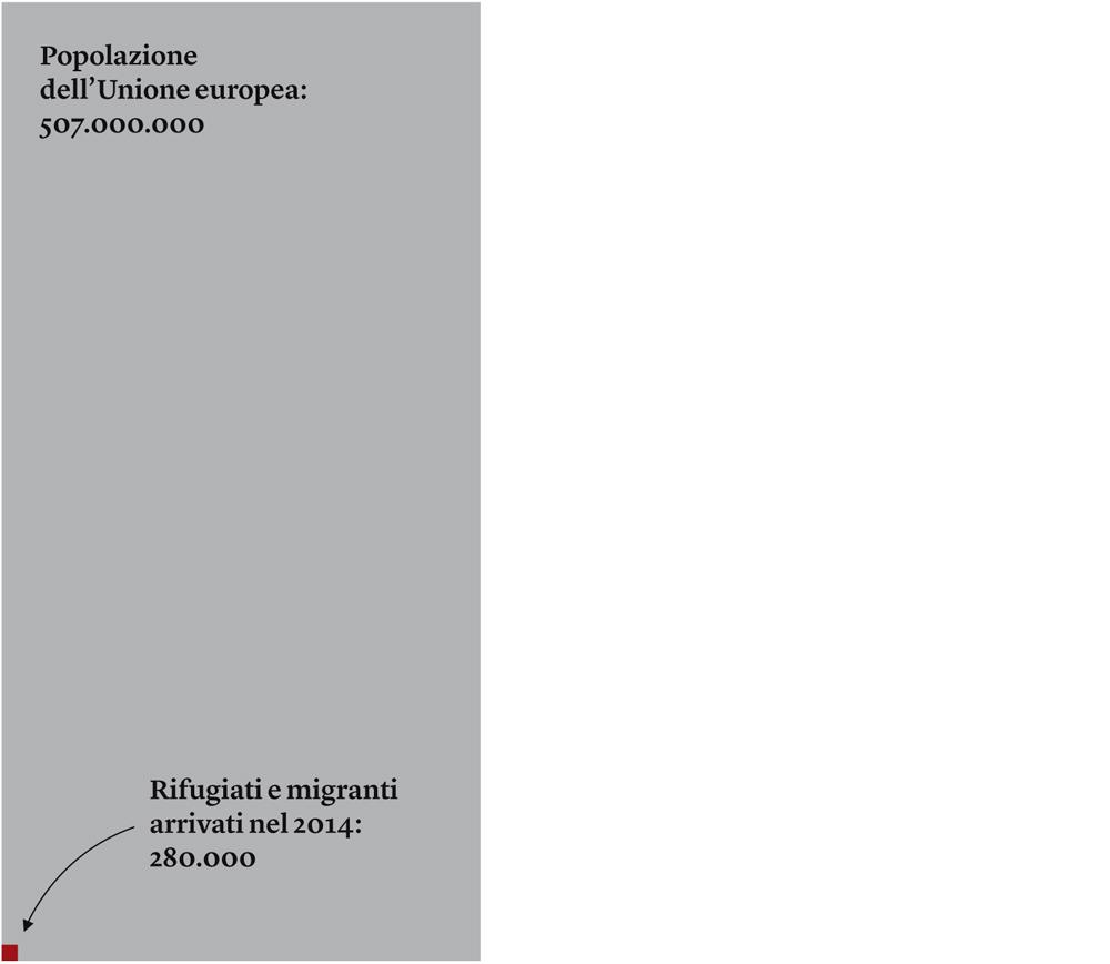 - Elaborazione grafica da un'idea di Nicolas Kayser-Bril, via Rue89. Fonti: Frontex; Unione europea.
