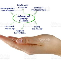 diagram of advanced safety culture stock image  [ 1024 x 822 Pixel ]