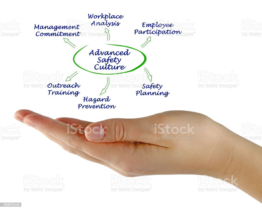 hight resolution of diagram of advanced safety culture stock image