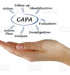 diagram of capa stock image  [ 1024 x 802 Pixel ]