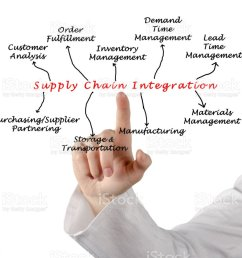 diagram of supply chain integration royalty free stock photo [ 1024 x 915 Pixel ]