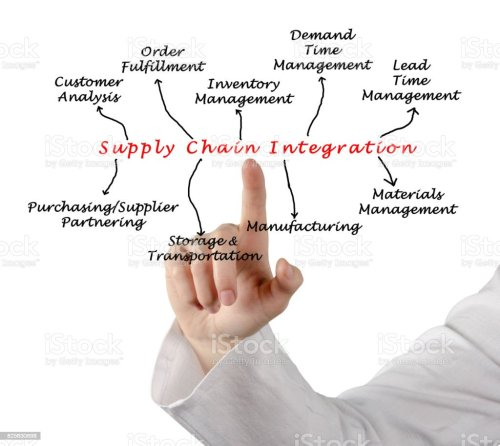 small resolution of diagram of supply chain integration royalty free stock photo