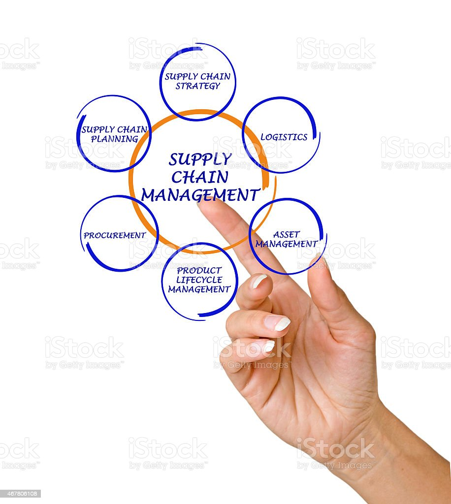 hight resolution of finger pointing to diagram of supply chain management royalty free stock photo