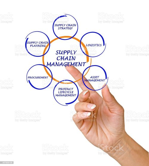 small resolution of finger pointing to diagram of supply chain management royalty free stock photo