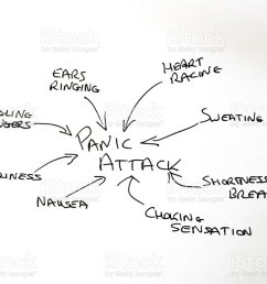 hand drawn diagram of causes of panic attacks stock image  [ 1024 x 769 Pixel ]