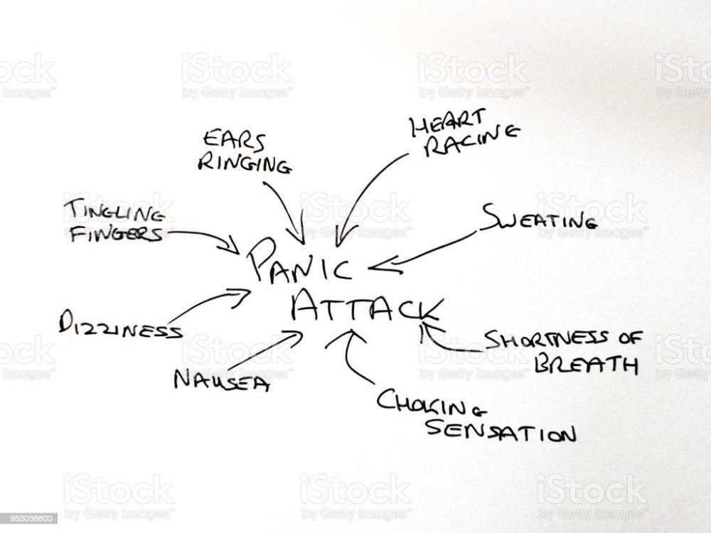 medium resolution of hand drawn diagram of causes of panic attacks stock image